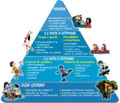 piramide-movimento